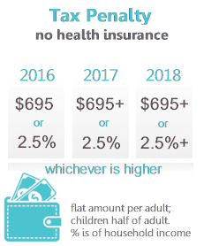 2018 Tax Penalty for not having health insurance