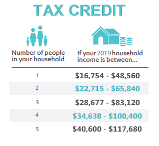 Covered Ca Tax Credits