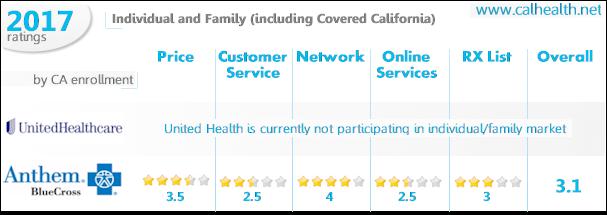 Anthem Blue Cross versus United Health in California