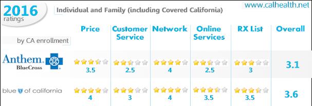 Blue Shield of California versus Anthem Blue Cross Comparison