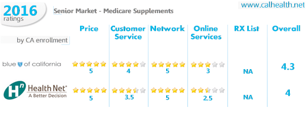 Medicare supplement comparison - Health Net and Blue Shield of California