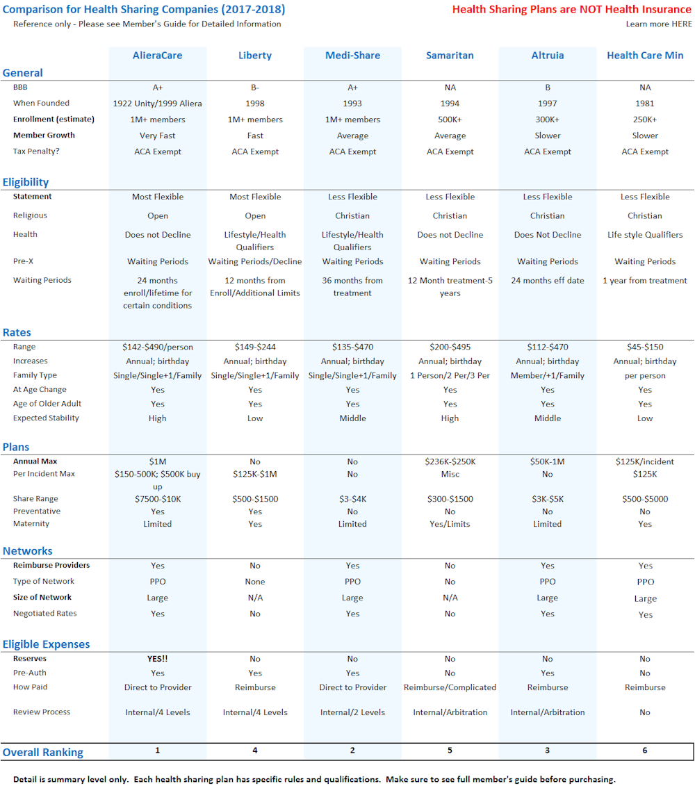 Comparison of Health Share Ministries Plans, Rates, and Networks