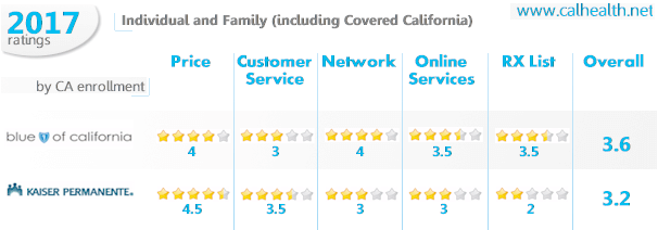 Individual and Family coverage - Kaiser versus Blue Shield