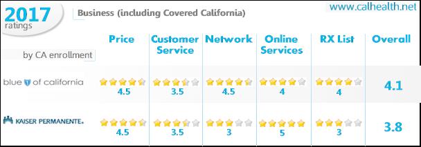 Blue Shield Of California Versus Kaiser Comparison