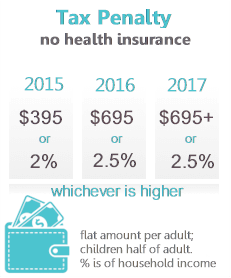 Obamacare 2016 tax penalty